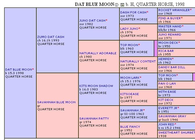 Dat Blue Moon